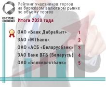 Кто в Беларуси больше всего купил и продал валюты?
