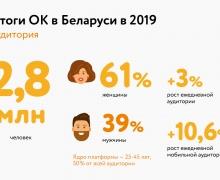 За 2019 год белорусы отправили в Одноклассниках более 66 млн стикеров