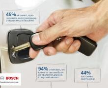 Bosch, ключи