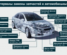Bosch, авто ,Как часто следует менять автомобильные запчасти
