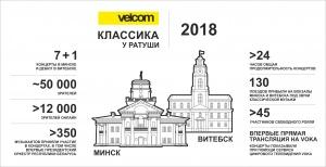 Классика у Ратуши с velcom, Витебск, Николай Бределев, Наталья Шиенок,