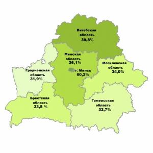 Белстат, перепись населения, оперативные данные, перепись-2019