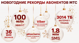 Абоненты МТС прокачали 3014 терабайт новогодних поздравлений, что в 1,3 раза больше прошлого года