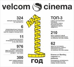 киноафиша, кино, афиша, Беларусь, velcom сinema подводит итоги первого года работы