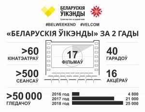velcom, Мікалай Брэдзелеў, Беларускія ўікэнды, Андрэй Кім, VOKA, киноафиша
