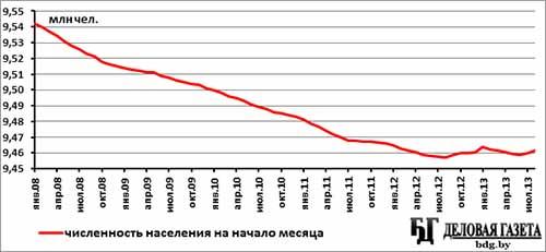 Рисунок 3 - численность населения гомельской области с 2000 по 2010 гг