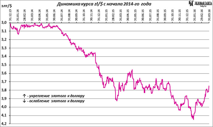 Таблица курса евро на сентябрь