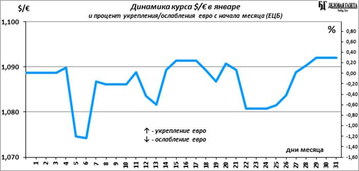 Что будет с курсом евро в беларуси в 2018 году