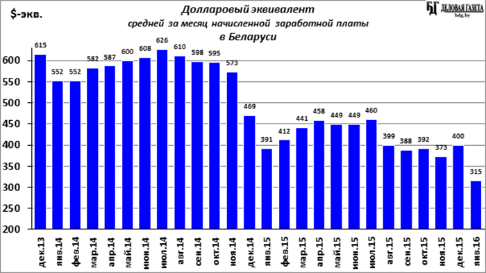Средний заработок в россии 2016 заработок голосов вк