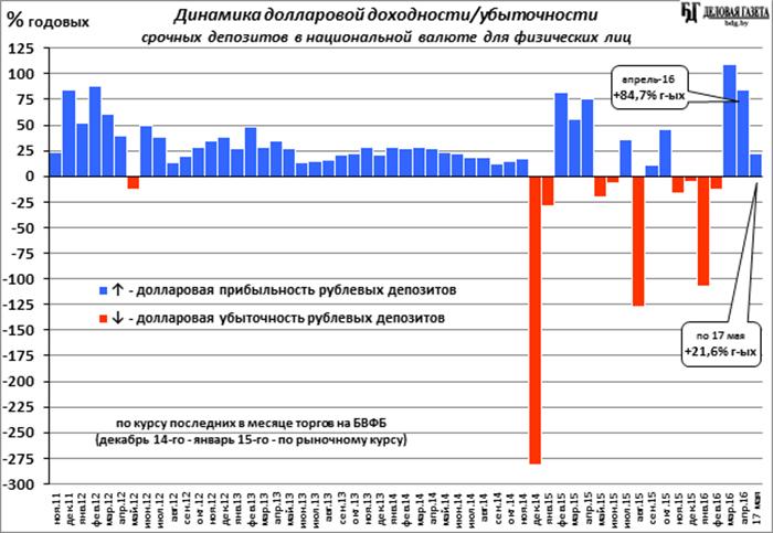 Анализ статистики срочных br вкладов физлиц в апреле БДГ Деловая  br вклад vs s вклад с начала 2016 го