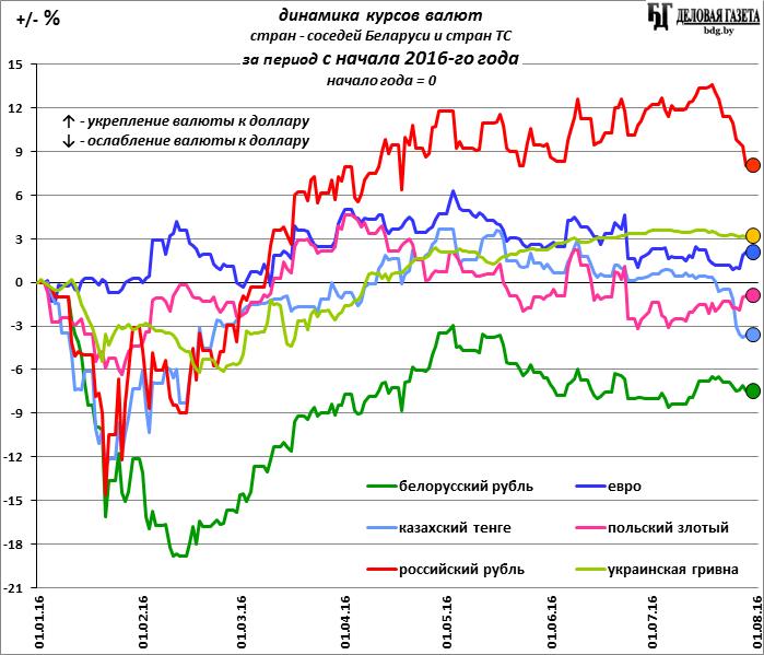 Курс иностранной валюты в россии
