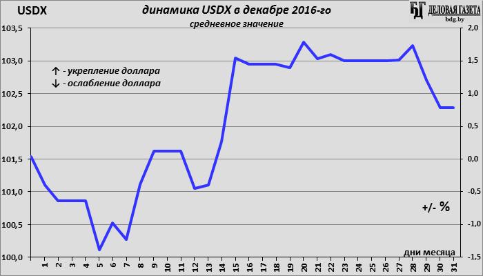 Курс валют за последнюю неделю архив котировок форекс в txt