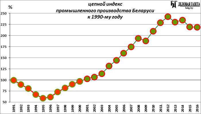 Производство электрооборудования, электроники и оптики в Беларуси за этот год выросло на 14%