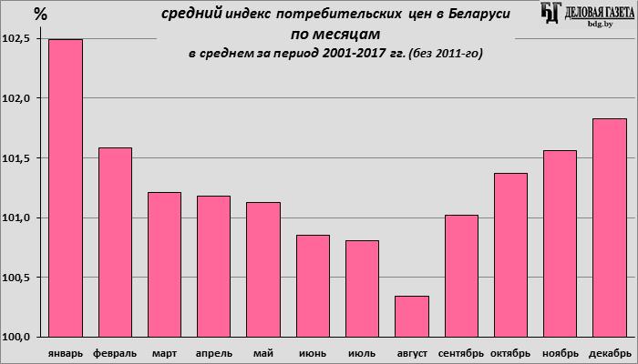 ВНБУ пояснили замедление инфляции