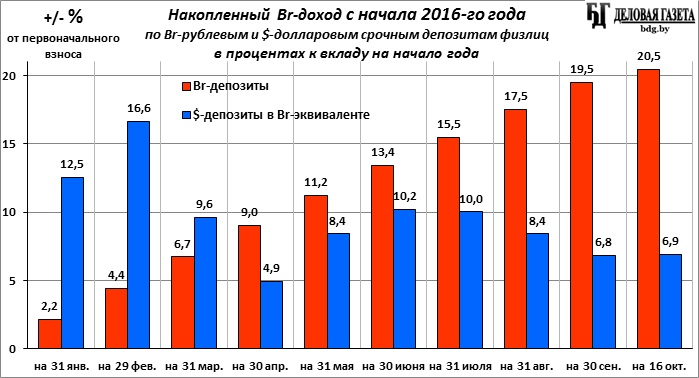 Проценты падают но остатки растут статистика срочных br вкладов   2015 го по сентябрь 2016 го то и за прошедшие 12 месяцев выгоднее br рублевые срочные депозиты доход по ним составил 27 8 % к первоначальному вкладу