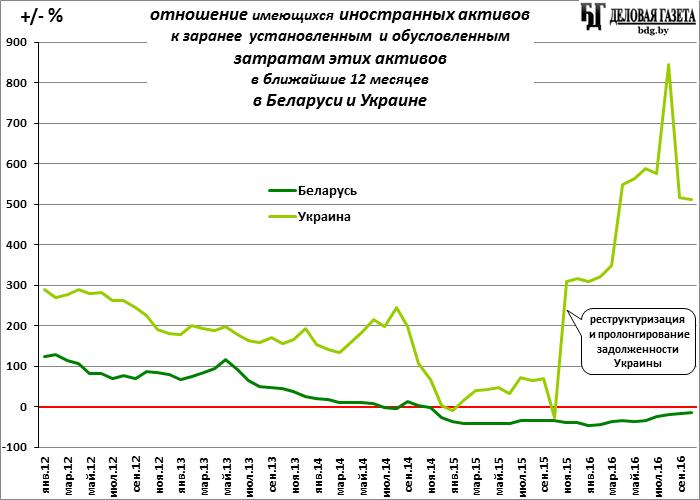 На грани. Беларуси предстоит выплатить все что у нее есть, а, возможно, и больше