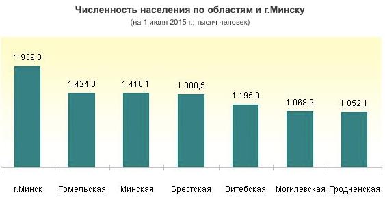 Сколько людей живет в минске 2018